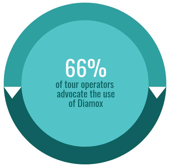 66% of Kilimanjaro tour operators advocate Diamox usage