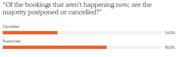 Cancel vs postpone a safari