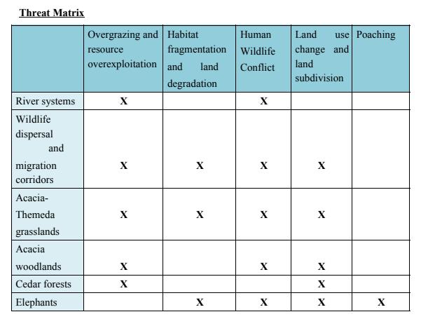 OWC threat matrix