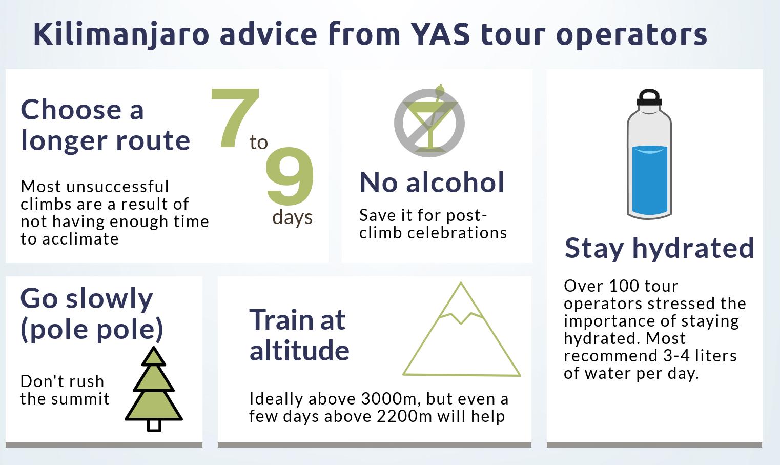 Kilimanjaro advice