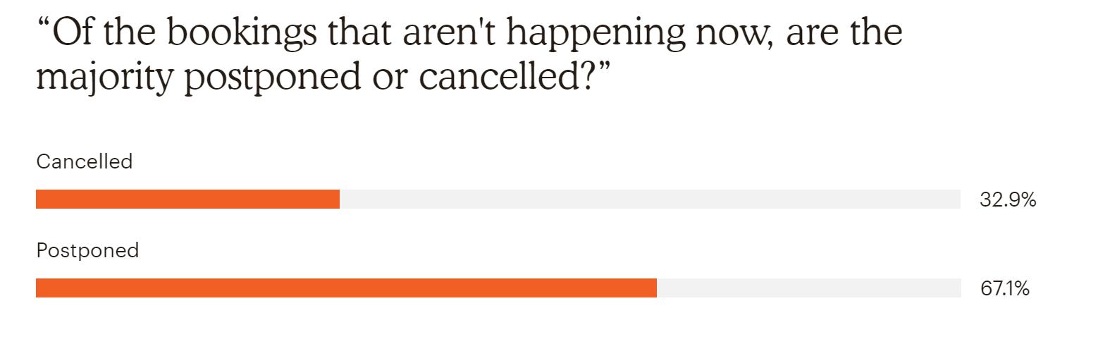 Postpone vs cancel