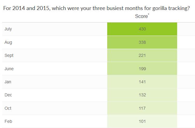 Bwindi's busiest months