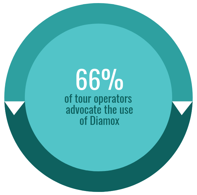 66% of Kilimanjaro tour operators advocate Diamox usage