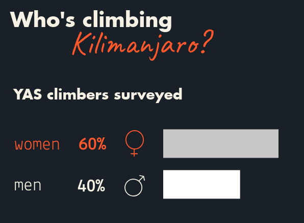 Gender breakdown of Kilimanjaro climbers