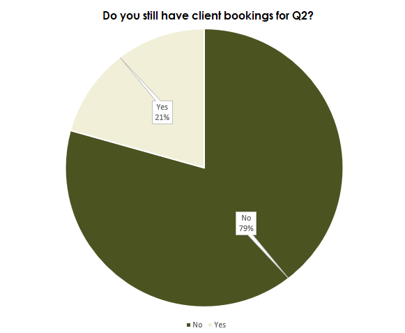 Do you still have bookings for Q2 2020?