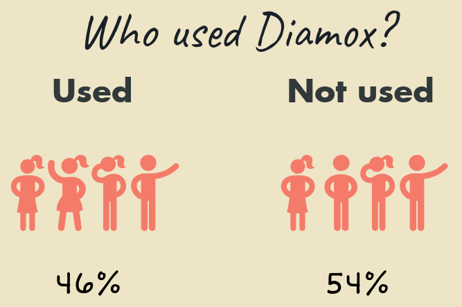 Climbers who used Diamox survey